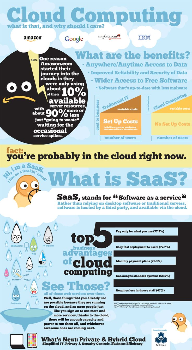 Infographics About Cloud Computing