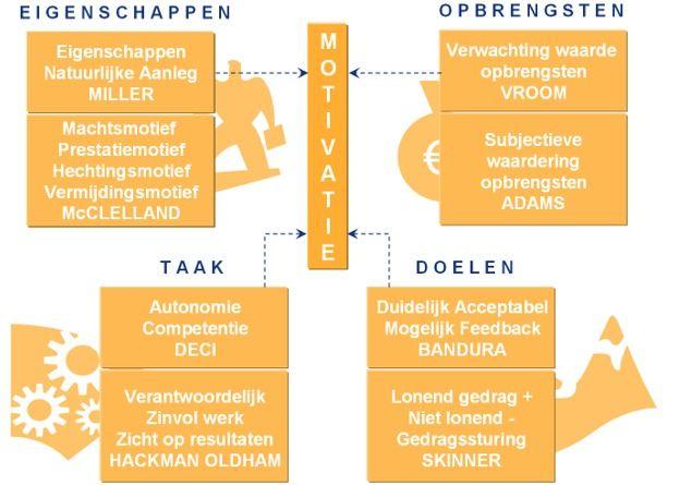 Moderne motivatietheorien gecombineerd. Miller McClelland Vroom Adams Bandura Skinner Deci Hackman Oldham