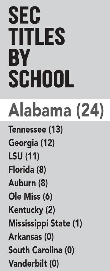 "SEC Titles by school -- make that ""26""!"