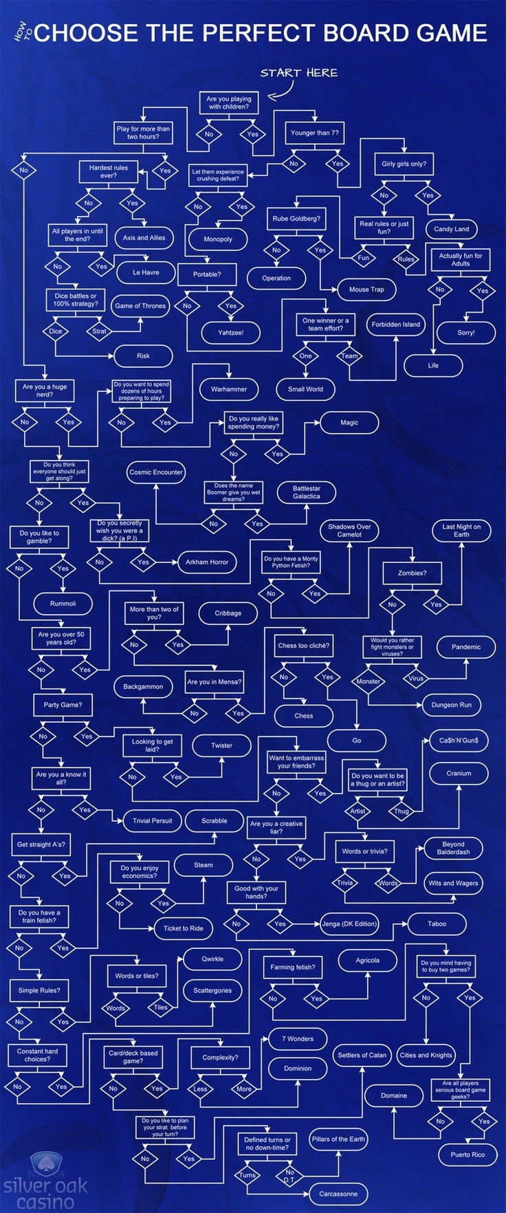 Board game flow chart
