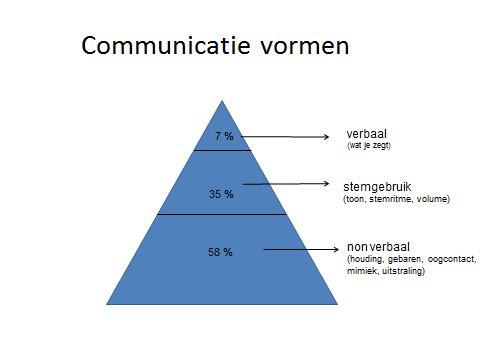 communicatie vormen - een van de meest foutief geïnterpreteerde communicatieonderzoeken. Deze piramide wordt vaak aangehaald maar klopt niet.