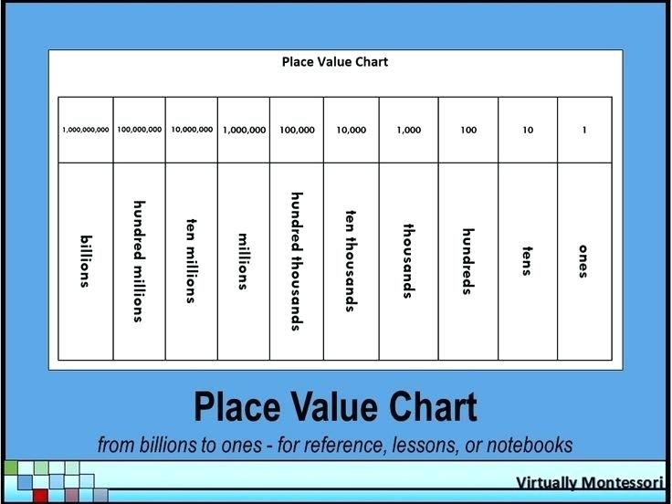 Ageless Free Printable Place Value Chart To Millions Place Value Chart Hundred Millions Printable Place Values Math Cafe Math Place Value Place value to billions worksheets
