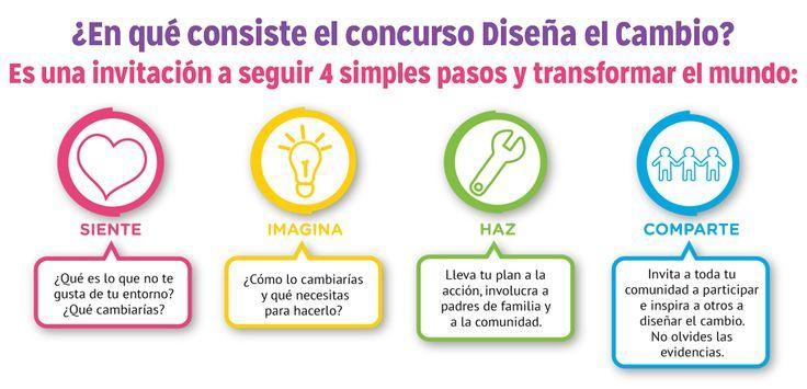 Los cuatro pasos para Diseñar el cambio. #DFC #descripcion