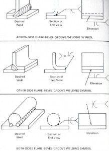 17 Best Welding Symbols Images On Pinterest Welding