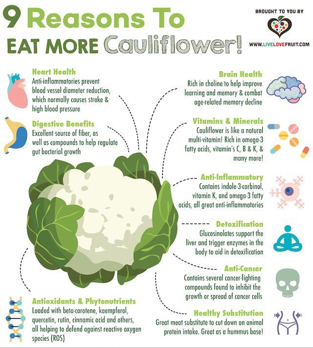 9 Health Benefits of Cauliflower   Live Love Fruit