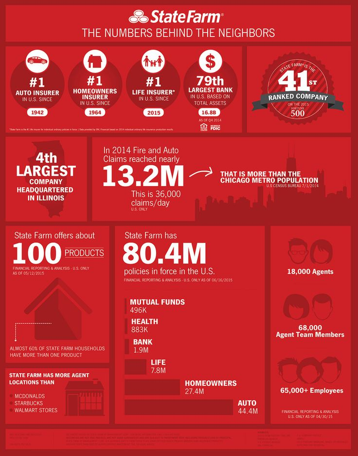 The Numbers Behind the Neighbors | by State Farm