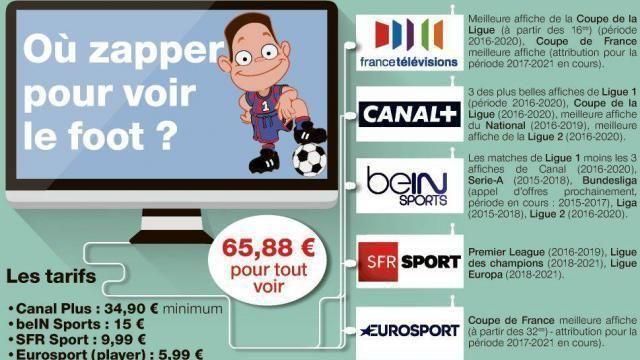Medias. SFR Sport s'offre la Ligue des champions. Sport https://lifestylezi.com/sport/medias-sfr-sport-soffre-la-ligue-des-champions-sport/