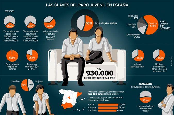 Perfil del joven parado en España: soltero, con estudios de secundaria, que busca trabajo desde hace un año