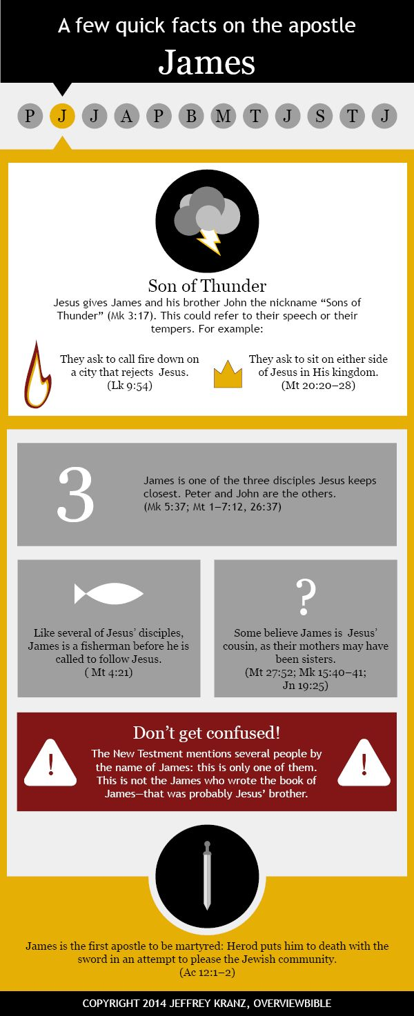 The Apostle James #infographic via Overview Bible Project