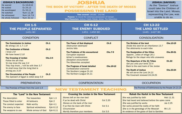 Book of Joshua | Notebook: An Introduction to the Book of Joshua | Believer's Magazine