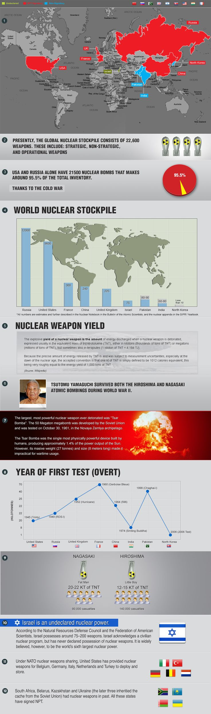 During the Cold War the U.S. and Russia stockpiled nuclear weapons which today still amount to nearly 95.5% of the world's nuclear weapons.  Other cou