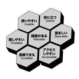ユーザーエクスペリエンスのハニカム構造