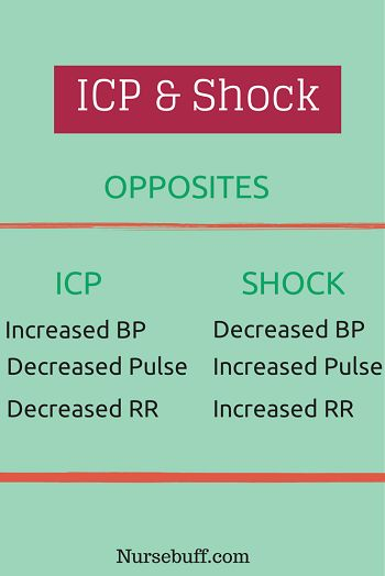 Differences Between ICP & Shock