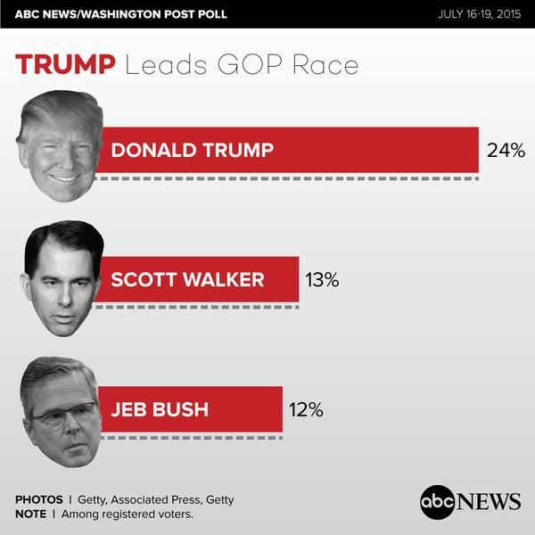 Trump Takes Massive Lead In National ABC/WaPo GOP Poll – Jeb Bush Support Implodes….  ------------------------------------------------- It appears to us that the country likes unapologetic fighters better than ass-kissers.