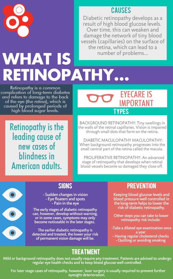 Eyesight and eye-care are very important to people with Diabetes  http://www.diabetescommunity.com/complications/diabetic-retinopathy.html