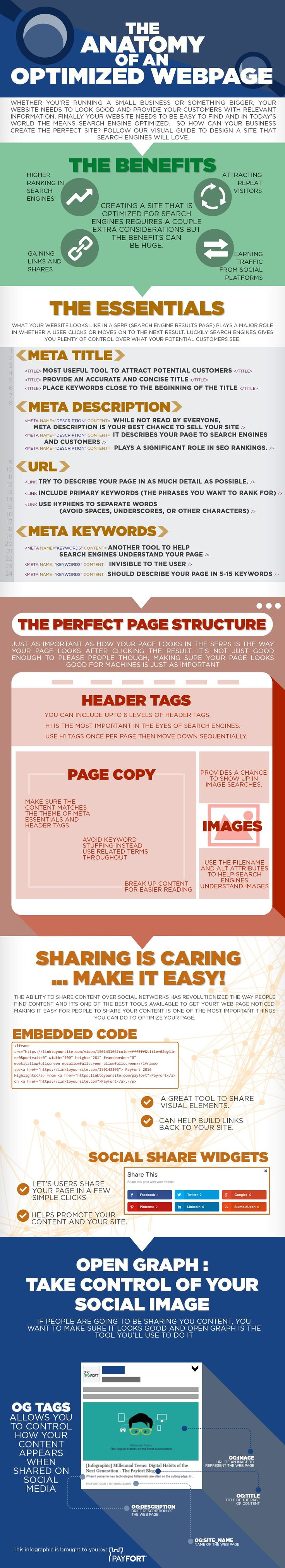#SEO Tips for Beginners: The Anatomy of a Google Optimised Webpage #Infographic #Marketing