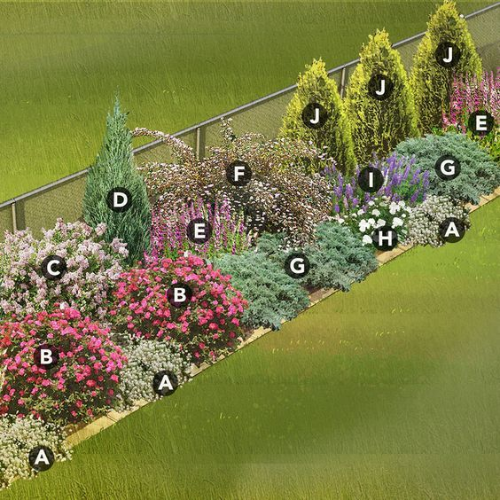 the best landscaping plan ideas - Garden Ideas Along Fence Line