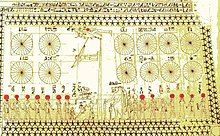 Chart from Senemut's tomb, 18th dynasty[30]