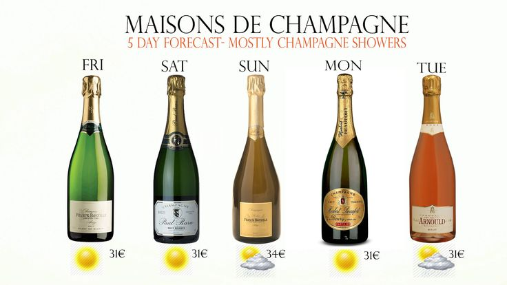 #Champagne Weather Forecast Maisons de Champagne