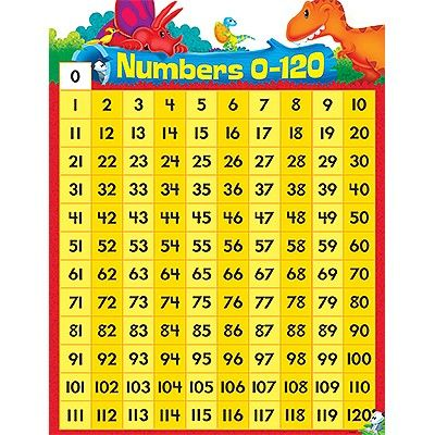 Numbers 0-120 Dino-mite Pals   Learning Displays