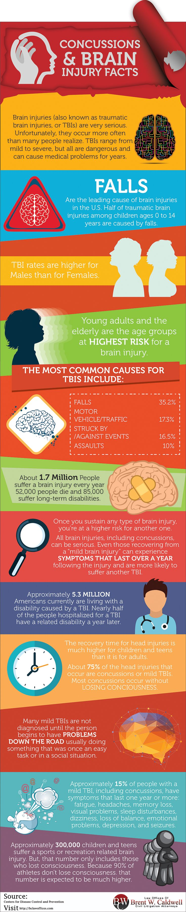 Concussions and Brain Injury Facts.  Pinned by OTToolkit.com. Treatment plans and patient handouts for the OT working with physical disabilities and geriatrics.