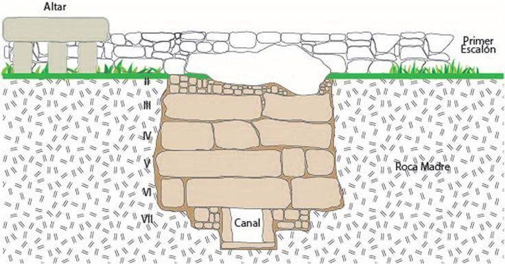 El hallazgo de este sistema hidráulico se dio como parte de un proyecto de exploración que González Cruz lidera desde 2012 sobre el estudio…