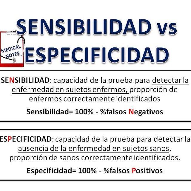 SENSIBILIDAD vs ESPECIFICIDAD: -SENSIBILIDAD: Es la probabilidad de que un sujeto con la enfermedad tenga un resultado positivo en la prueba; los falsos negativos son los sujetos que teniendo la enfermedad obtienen un resultado negativo en la prueba, por lo tanto: sensibilidad=100%-falsos negativos. -ESPECIFICIDAD; Es la probabilidad de que un sujeto sano tenga un resultado negativo en la prueba; los falsos positivos son los sujetos sanos con un resultado positivo en la prueba, por lo…