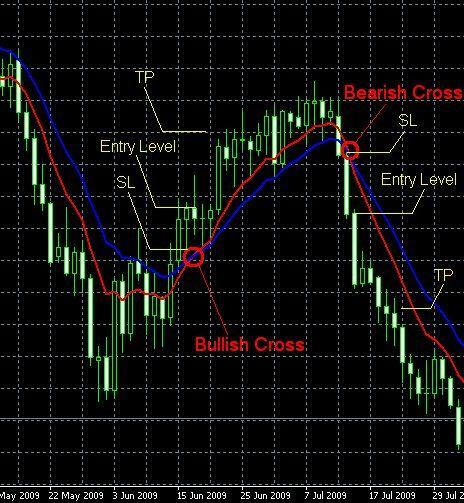 Average Chart Cross Moving Strategy Strategy Average