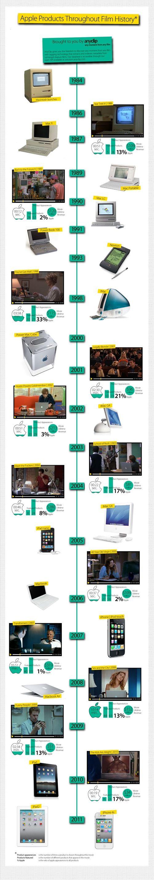 Apple evolution (or revolution?)