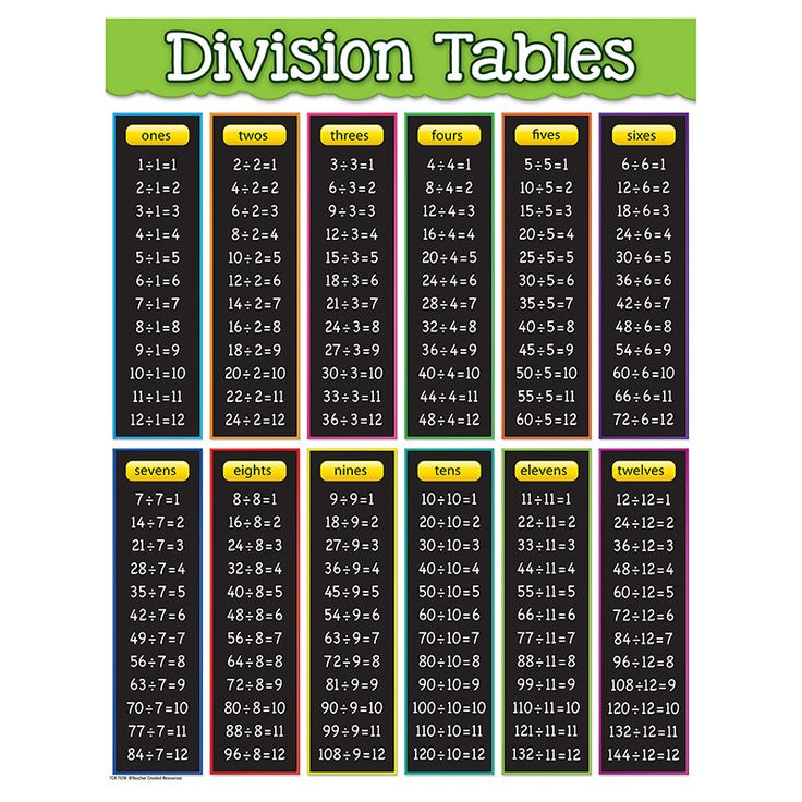 """Convenient, useful learning tools that decorate as they educate! Each chart measures 17"""" by 22"""". Related lessons and activities are provided on the back of every chart.                                                                                                                                                     More"""