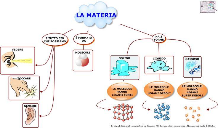 La Materia Sc. Elementare   AiutoDislessia.net