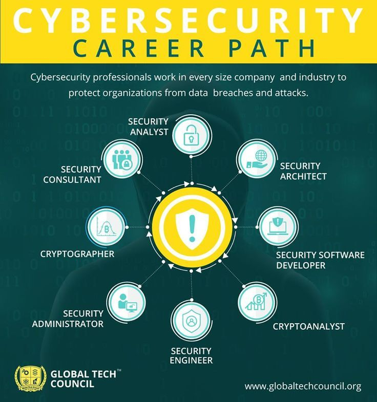 Cybersecurity Career Path Cyber Security Career Cyber Security Education Cyber Security Awareness