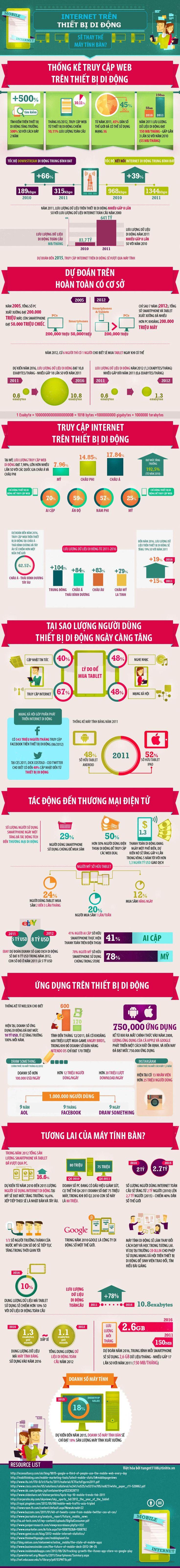 Brands Vietnam - Sự phát triển đáng kinh ngạc của Internet trên thiết bị di động