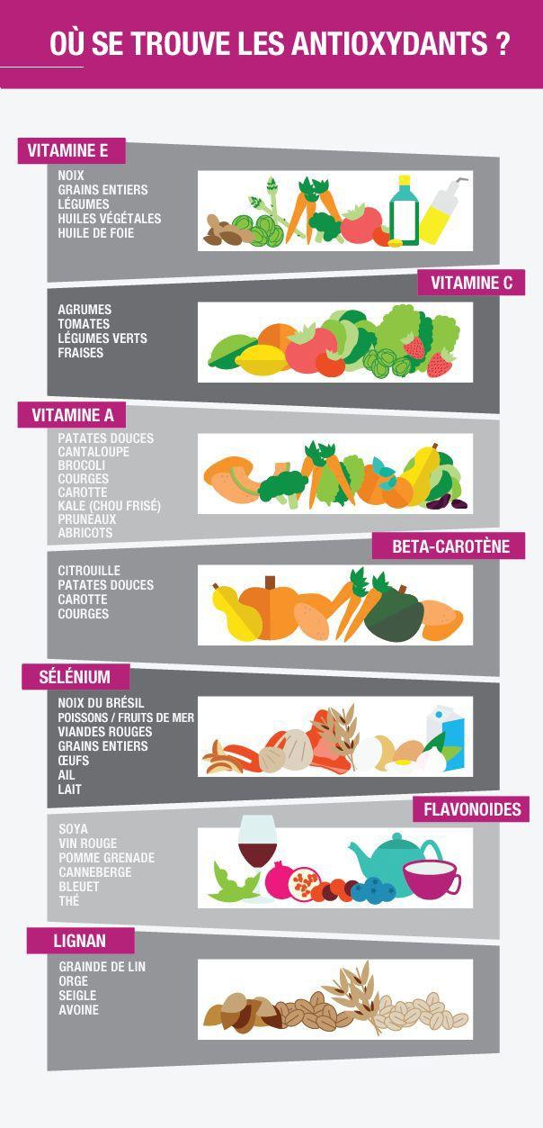 Les antioxydants devraient faire partie intégrante de votre alimentation