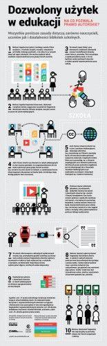 Dozwolony użytek wedukacji – infografika