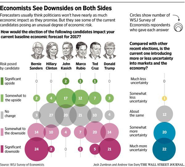 U.S. Election Turmoil Fuels Economic Uncertainty, WSJ Survey Says http://on.wsj.com/1posqFn  via @WSJ