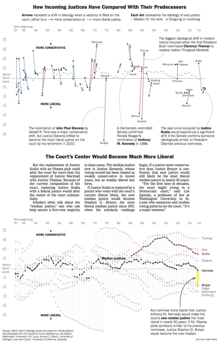 126 best journalism images on pinterest infographics data this is visual journalism 142 ccuart Gallery
