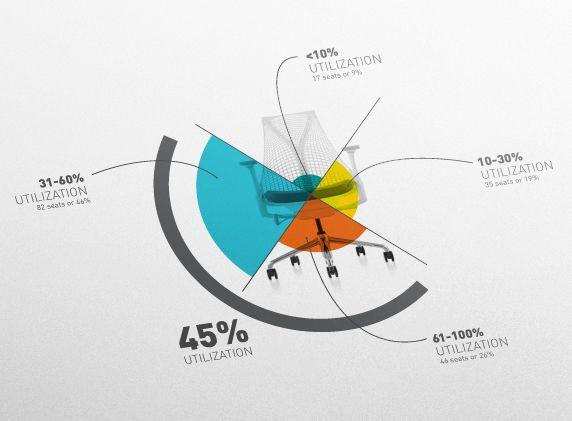 Herman Miller: Infographic Design Exploration by mkn design - Michael Nÿkamp, via Behance