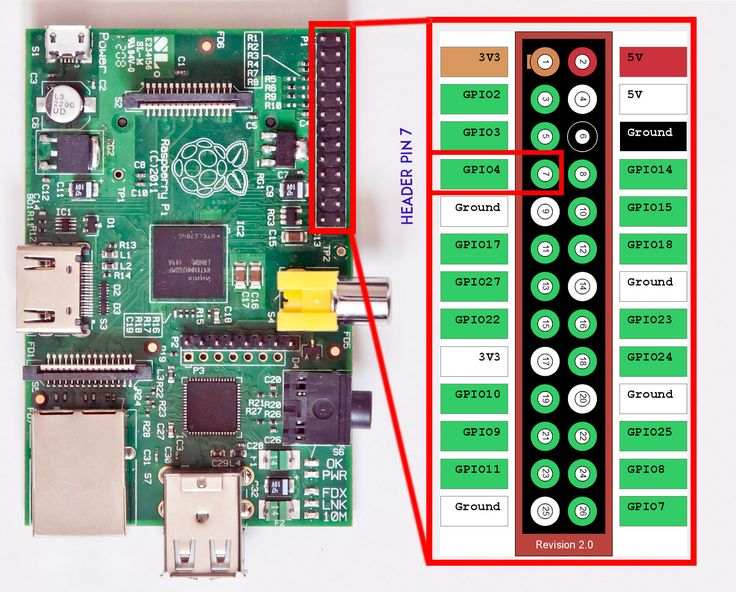 How to Build a Raspberry Pi Radio Transmitter