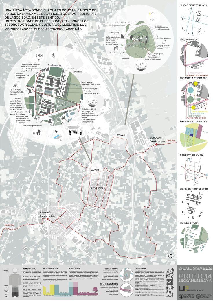 Urbanistica III - Almussafes