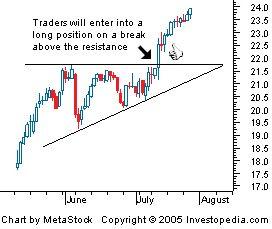 Ascending Triangle-http://adf.ly/igSoA