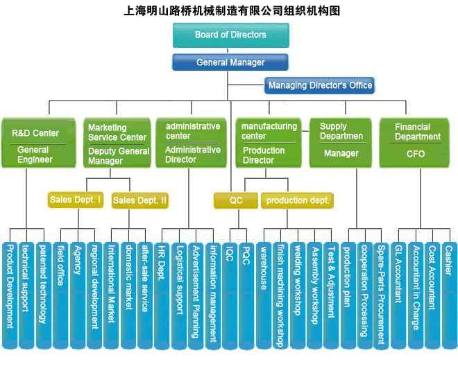Manufacturing Company Structure Google Search Work