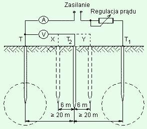 Pomiar uziomu metodą techniczną - parametry sprzętu