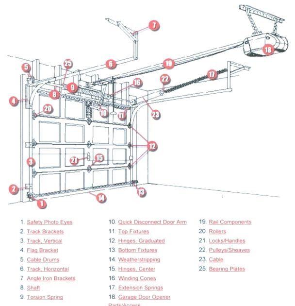 Best Representation Descriptions Chamberlain Garage Door Parts