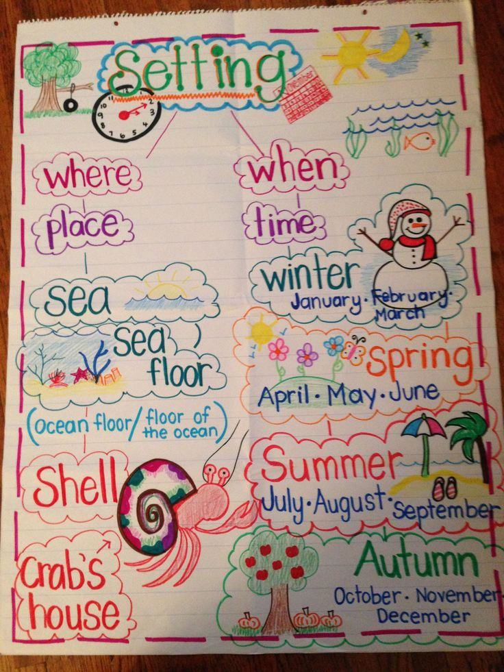 Best Anchor Charts Adventures Images On   Creative