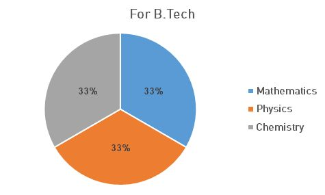 Pie chart showing distribution of subject wise questions for B.Tech in IP University