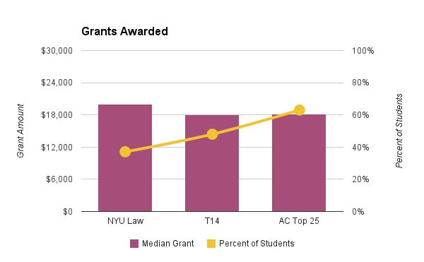 NYU Law (New York University School of Law) financial aid