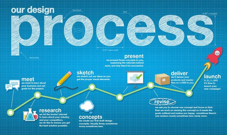 Know the secrets of an effective designing process that no one will tell you.  Consult With Our Expert Graphic Designer bit.ly/2mc9ifE  #GraphicDesigner #WebDesigning #GraphicDesigning
