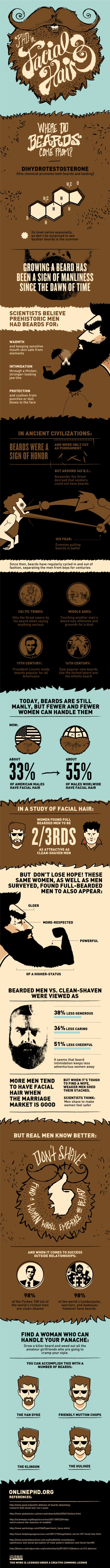 Beards. the facts
