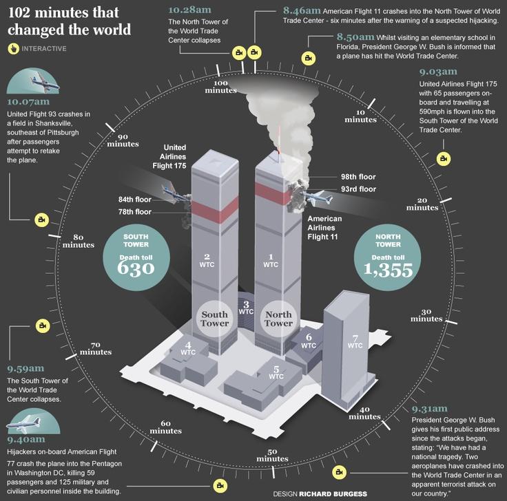 Timeline of 9/11/2001